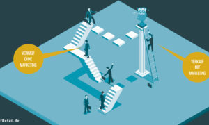Mehr Marketing, weniger Verkaufsgespräch – eine Strategie, die sich auszahlt